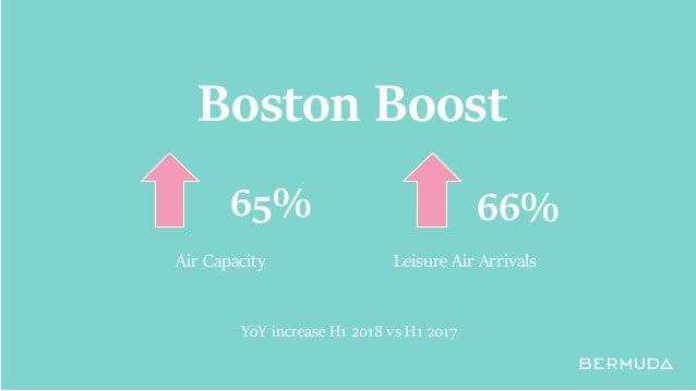 Boston Boost 65% 66% Air Capacity Leisure Air Arrivals YoY increase H1 2018 vs H1 2017