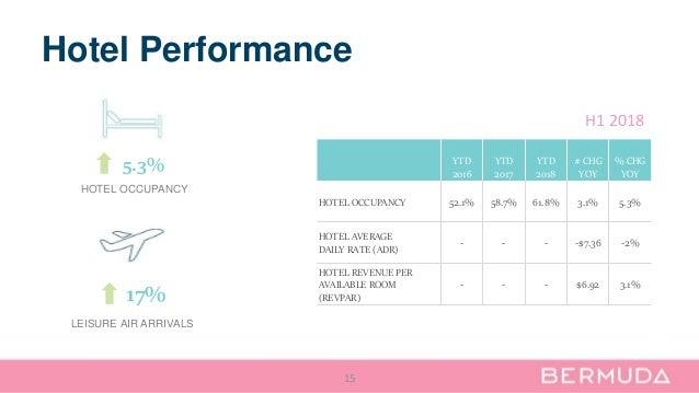 Hotel Performance 15 YTD 2016 YTD 2017 YTD 2018 # CHG YOY % CHG YOY HOTEL OCCUPANCY 52.1% 58.7% 61.8% 3.1% 5.3% HOTEL AVER...