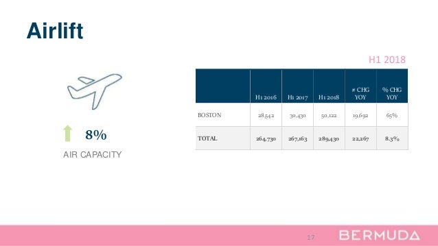 17 Airlift H1 2016 H1 2017 H1 2018 # CHG YOY % CHG YOY BOSTON 28,542 30,430 50,122 19,692 65% TOTAL 264,730 267,163 289,43...