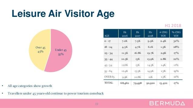 Leisure Air Visitor Age 19 AGE H1 2016 H1 2017 H1 2018 # CHG YOY % CHG YOY 0 - 17 7.2K 7.5K 9.9K 2.4K 32% 18 - 24 4.5K 4.7...