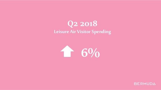 Q2 2018 Leisure Air Visitor Spending 6%