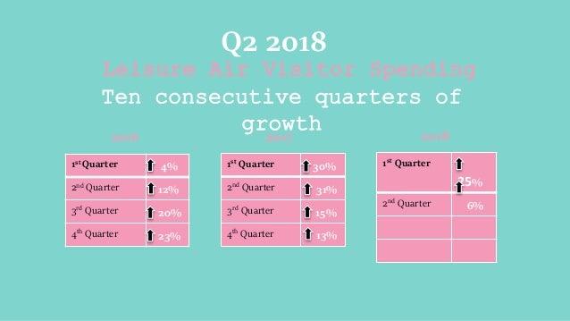 Leisure Air Visitor Spending Ten consecutive quarters of growth Q2 2018 1st Quarter 4% 2nd Quarter 12% 3rd Quarter 20% 4th...