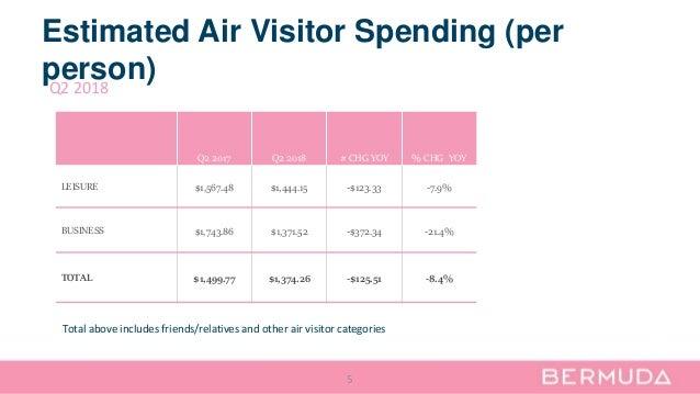 Estimated Air Visitor Spending (per person) 5 Q2 2017 Q2 2018 # CHG YOY % CHG YOY LEISURE $1,567.48 $1,444.15 -$123.33 -7....