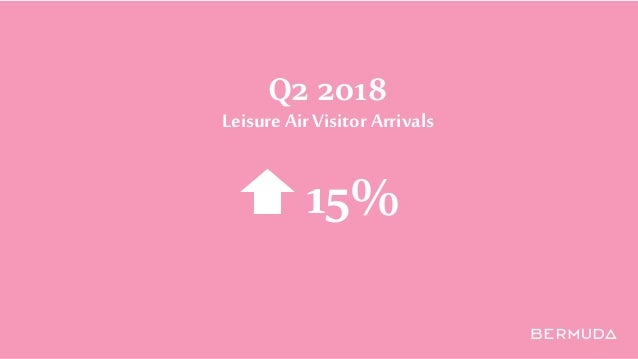Q2 2018 Leisure Air Visitor Arrivals 15%