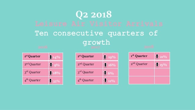 Leisure Air Visitor Arrivals Ten consecutive quarters of growth Q2 2018 1st Quarter 14% 2nd Quarter 9% 3rd Quarter 18% 4th...