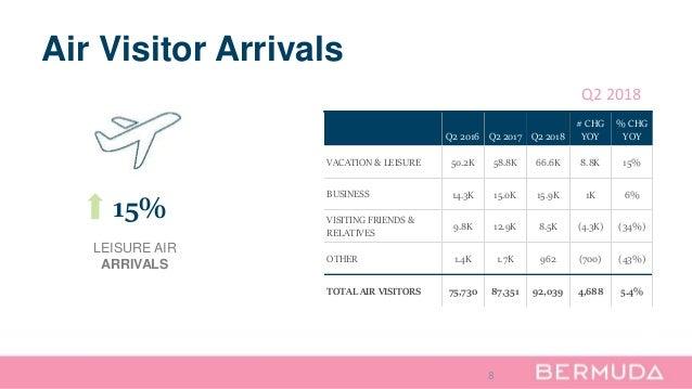 8 Air Visitor Arrivals Q2 2016 Q2 2017 Q2 2018 # CHG YOY % CHG YOY VACATION & LEISURE 50.2K 58.8K 66.6K 8.8K 15% BUSINESS ...