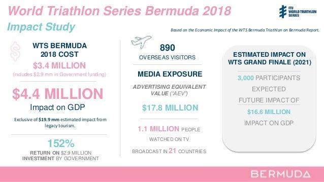 World Triathlon Series Bermuda 2018 Impact Study $3.4 MILLION (includes $2.9 mm in Government funding) MEDIA EXPOSURE ADVE...
