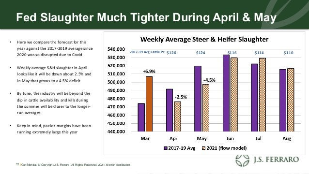 Fed Slaughter Much Tighter During April & May • Here we compare the forecast for this year against the 2017-2019 average s...