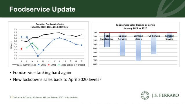 Foodservice Update • Foodservice tanking hard again • New lockdowns sales back to April 2020 levels? 19 | Confidential. © ...