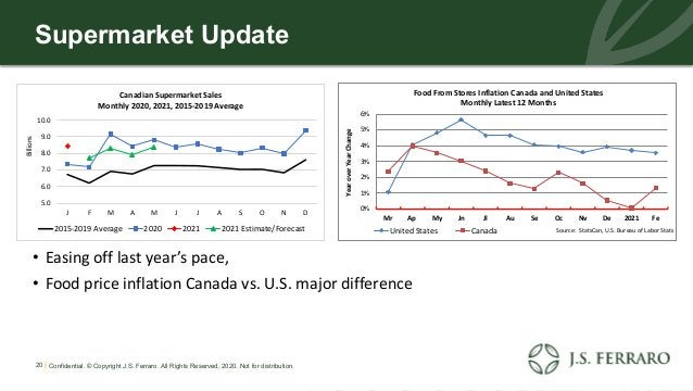 Supermarket Update • Easing off last year's pace, • Food price inflation Canada vs. U.S. major difference 20 | Confidentia...