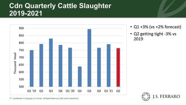 Cdn Quarterly Cattle Slaughter 2019-2021 • Q1 +3% (vs +2% forecast) • Q2 getting tight -3% vs 2019 21 | Confidential. © Co...