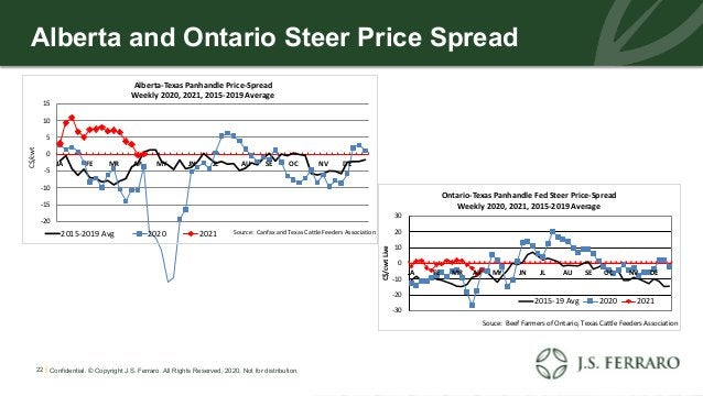 Alberta and Ontario Steer Price Spread 22 | Confidential. © Copyright J.S. Ferraro. All Rights Reserved, 2020. Not for dis...