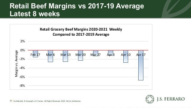 Retail Beef Margins vs 2017-19 Average Latest 8 weeks 25 | Confidential. © Copyright J.S. Ferraro. All Rights Reserved, 20...