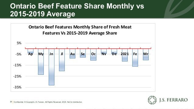 Ontario Beef Feature Share Monthly vs 2015-2019 Average 26 | Confidential. © Copyright J.S. Ferraro. All Rights Reserved, ...