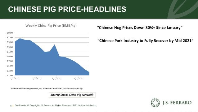 Confidential. © Copyright J.S. Ferraro. All Rights Reserved, 2021. Not for distribution. 33 | CHINESE PIG PRICE-HEADLINES ...