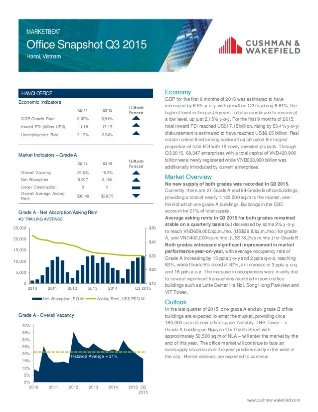 Commercial real estate market report 2012