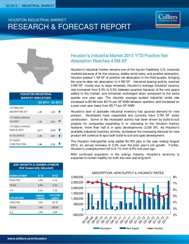 www.colliers.com/houston Q3 2013 | INDUSTRIAL MARKET 2% 3% 4% 5% 6% 7% 8% -500,000 0 500,000 1,000,000 1,500,000 2,000,000...