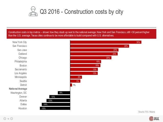 U s construction trends and outlook q3 2016 for New construction costs