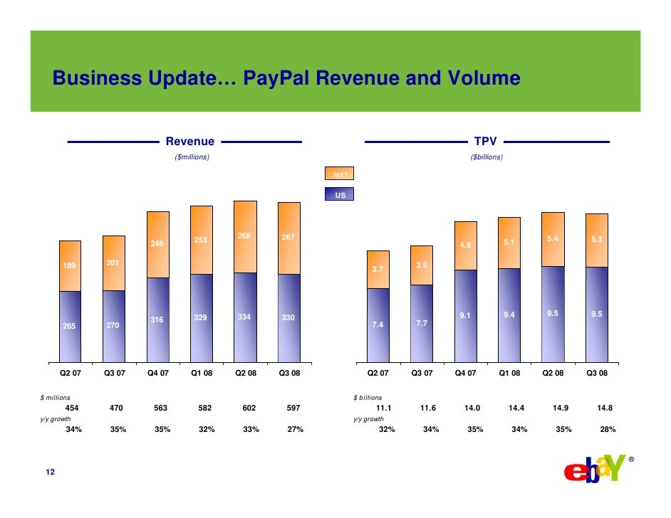 Business Update… PayPal Revenue and Volume                              Revenue                                           ...