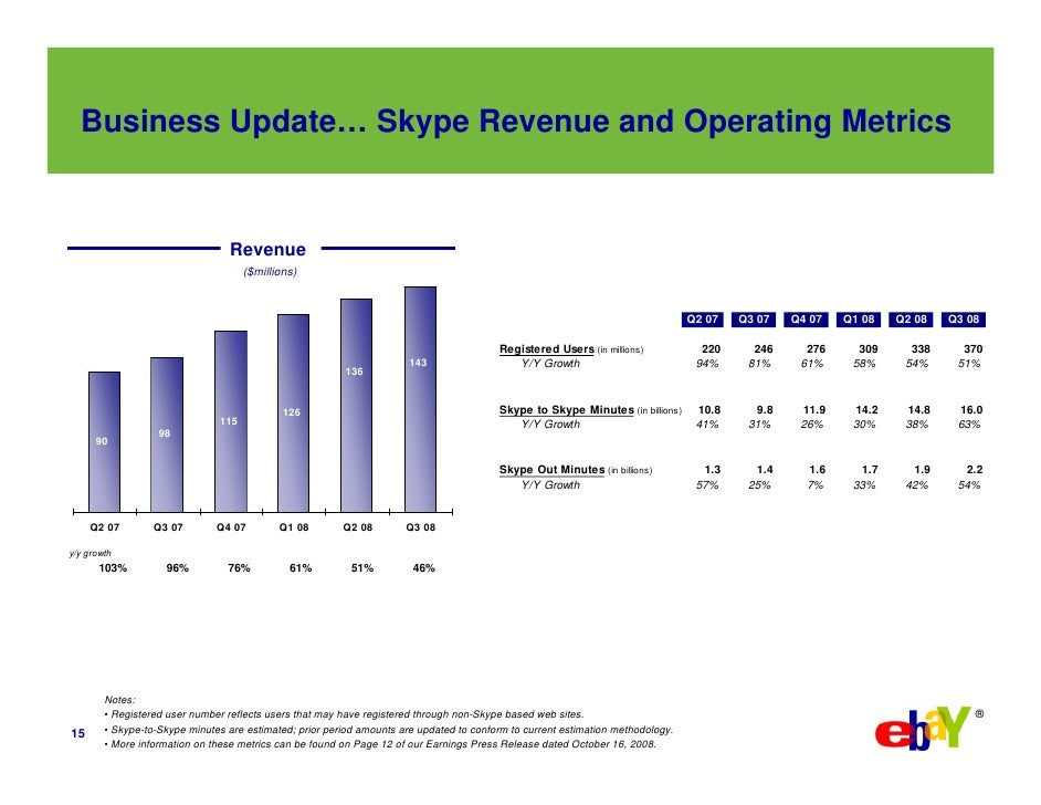 Business Update… Skype Revenue and Operating Metrics                                     Revenue                          ...