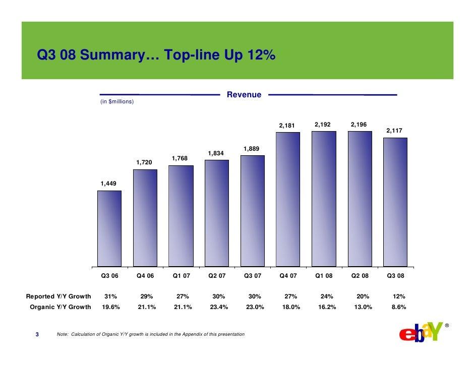 Q3 08 Summary… Top-line Up 12%                                                                                         Rev...
