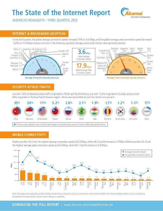 The State of the Internet Report AMERICAS HIGHLIGHTS – THIRD QUARTER, 2013 INTERNET & BROADBAND ADOPTION In the third quar...