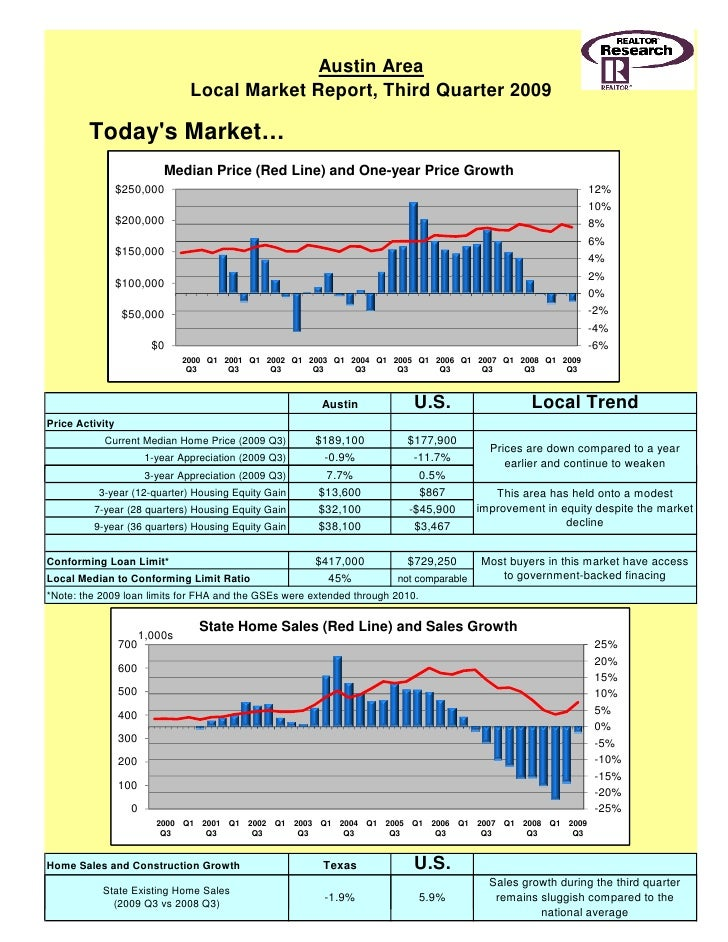 Austin Area                                  Local Market Report, Third Quarter 2009          Today's Market…             ...