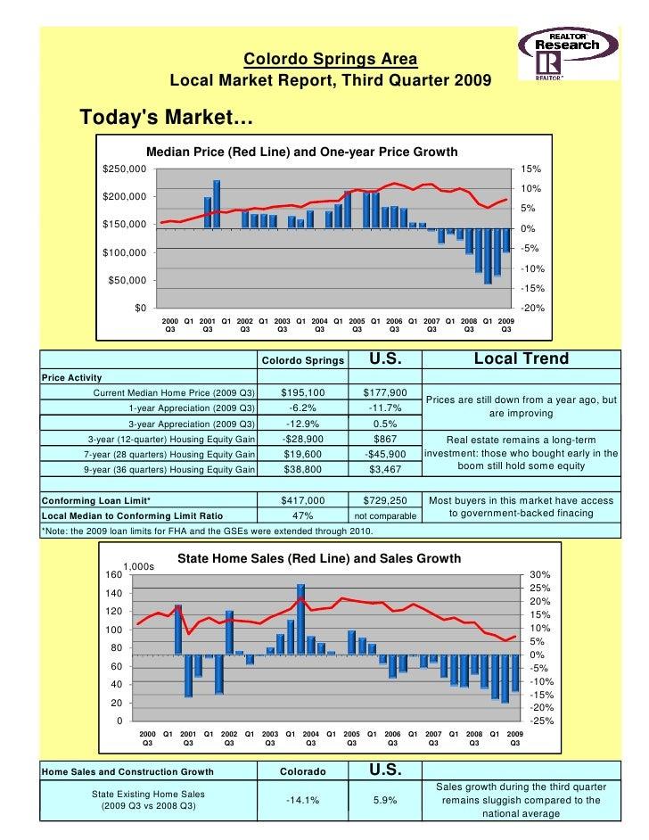 Colordo Springs Area                                  Local Market Report, Third Quarter 2009          Today's Market…    ...