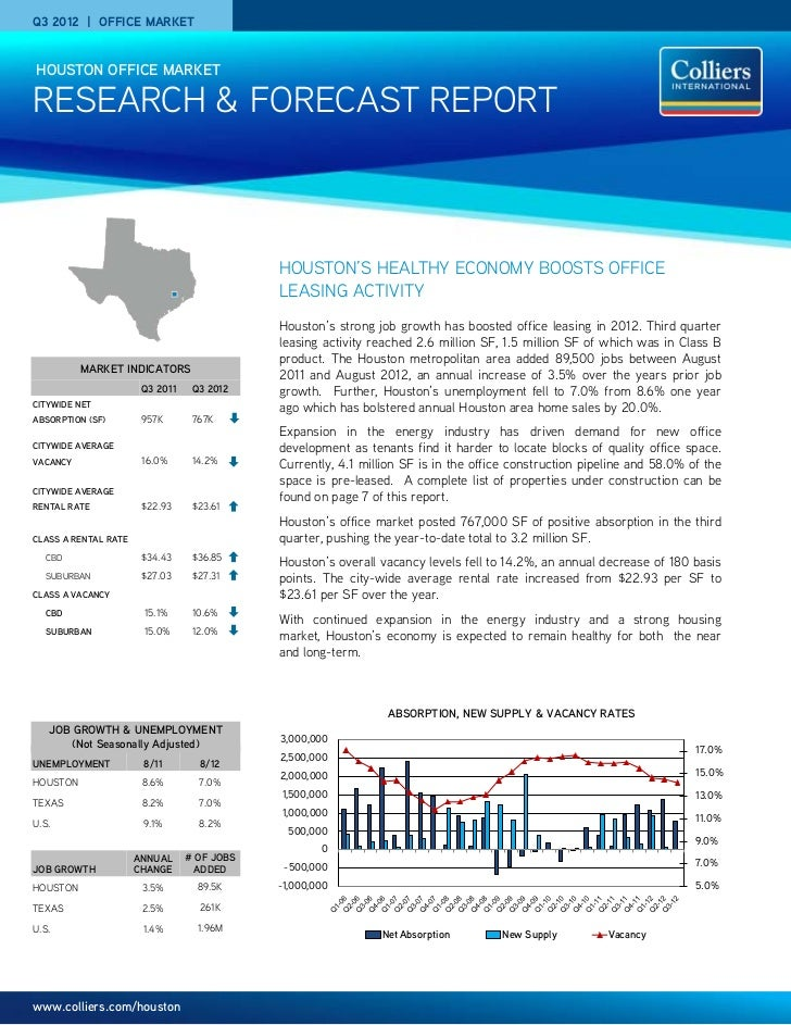 Q3 2012 | OFFICE MARKET    HOUSTON OFFICE MARKETRESEARCH & FORECAST REPORT                                             HOU...