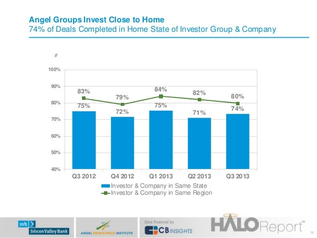 Angel Groups Invest Close to Home 74% of Deals Completed in Home State of Investor Group & Company # 100% 90%  84%  83% 80...
