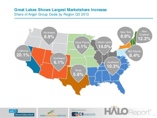 Great Lakes Shows Largest Marketshare Increase Share of Angel Group Deals by Region Q3 2013  Northwest  New York  8.9%  8....