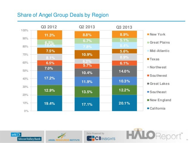 Share of Angel Group Deals by Region Q3 2012  Q2 2013  Q3 2013  11.3%  100%  8.8%  New York  6.5% 10.4%  6.7%  8.9% 5.1% 8...