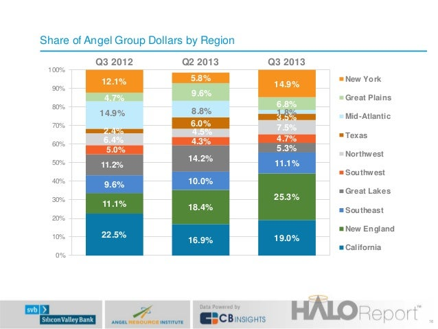 Share of Angel Group Dollars by Region 100% 90%  Q3 2012  Q2 2013  12.1%  5.8%  4.7% 80% 70% 60% 50%  14.9% 2.4% 6.4%  14....