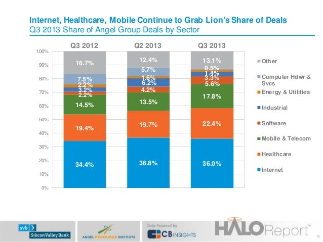 Internet, Healthcare, Mobile Continue to Grab Lion's Share of Deals Q3 2013 Share of Angel Group Deals by Sector Q3 2012  ...