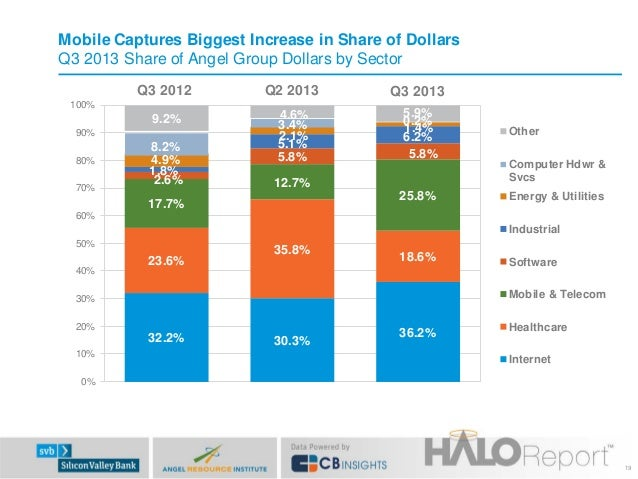 Mobile Captures Biggest Increase in Share of Dollars Q3 2013 Share of Angel Group Dollars by Sector Q3 2012  Q2 2013  Q3 2...