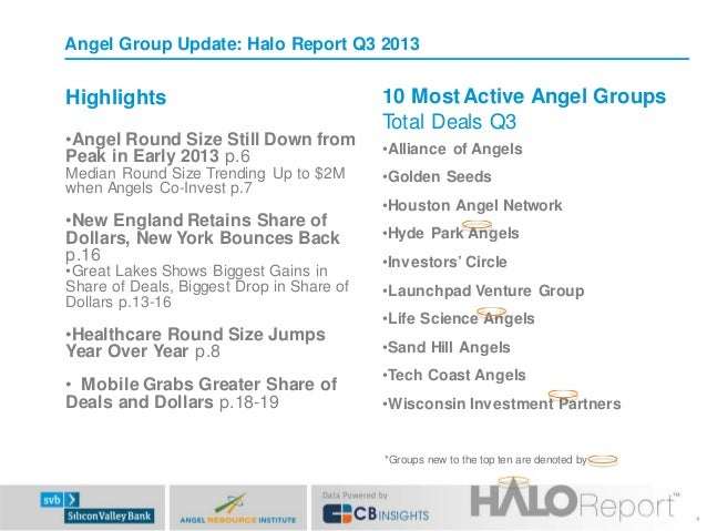 Angel Group Update: Halo Report Q3 2013  Highlights  10 Most Active Angel Groups Total Deals Q3  •Angel Round Size Still D...