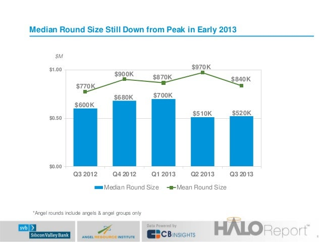 Median Round Size Still Down from Peak in Early 2013 $M  $970K  $1.00  $900K  $870K  $680K  $700K  $840K  $770K $600K $510...