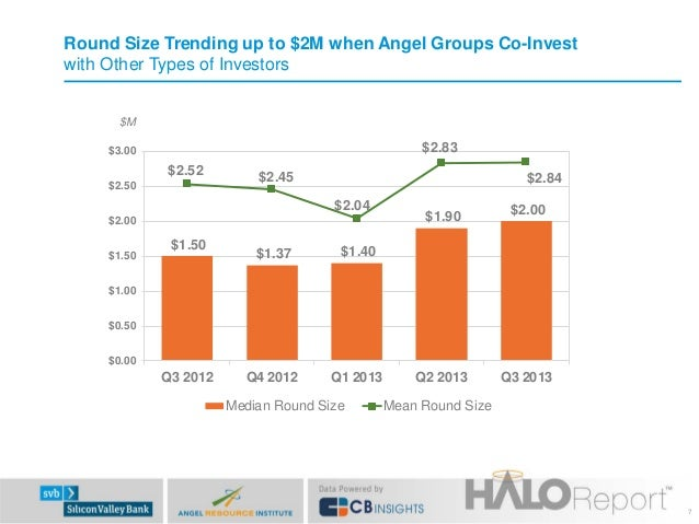 Round Size Trending up to $2M when Angel Groups Co-Invest with Other Types of Investors $M  $2.83  $3.00  $2.52 $2.50  $2....