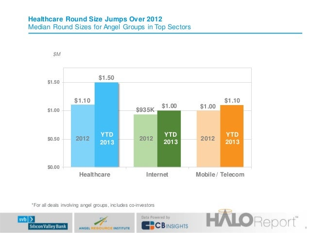 Healthcare Round Size Jumps Over 2012 Median Round Sizes for Angel Groups in Top Sectors  $M  $1.50  $1.50  $1.10  $1.10 $...