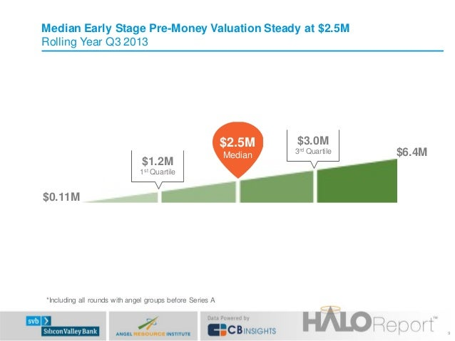 Median Early Stage Pre-Money Valuation Steady at $2.5M Rolling Year Q3 2013  $2.5M $1.2M  Median  $3.0M 3rd Quartile  $6.4...
