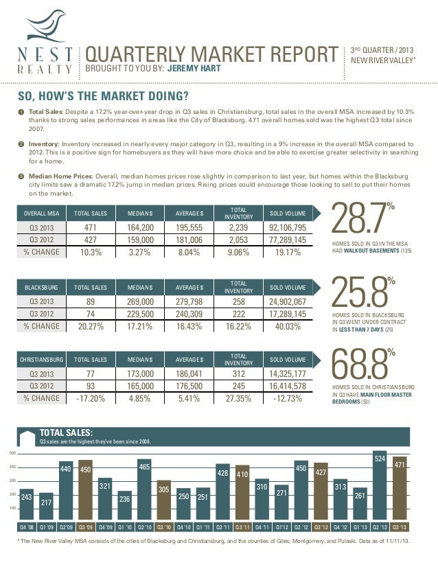 QUARTERLY MARKET REPORT BROUGHT TO YOU BY: JEREMY HART  3 R D QUARTER / 2013 NEW RIVER VALLEY*  SO, HOW'S THE MARKET DOING...