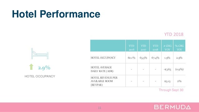 Hotel Performance 11 YTD 2016 YTD 2017 YTD 2018 # CHG YOY % CHG YOY HOTEL OCCUPANCY 60.1% 65.5% 67.4% 1.9% 2.9% HOTEL AVER...
