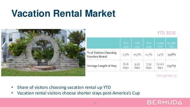 Vacation Rental Market 12 YTD 2016 YTD 2017 YTD 2018 # CHG YOY % CHG YOY % of Visitors Choosing Vacation Rental 7.2% 10.3%...