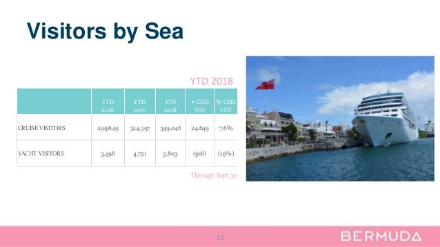 Visitors by Sea 13 YTD 2016 YTD 2017 YTD 2018 # CHG YOY % CHG YOY CRUISE VISITORS 299,649 324,397 349,046 24,649 7.6% YACH...