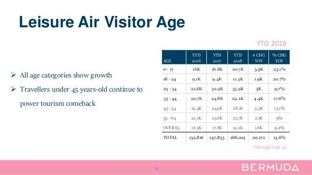 Leisure Air Visitor Age 14 AGE YTD 2016 YTD 2017 YTD 2018 # CHG YOY % CHG YOY 0 - 17 16K 16.8K 20.7K 3.9K 23.1% 18 - 24 9....