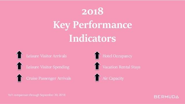 2018 Key Performance Indicators Leisure Visitor Arrivals Leisure Visitor Spending Cruise Passenger Arrivals Hotel Occupanc...