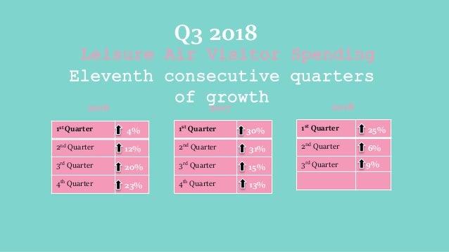 Leisure Air Visitor Spending Eleventh consecutive quarters of growth Q3 2018 1st Quarter 4% 2nd Quarter 12% 3rd Quarter 20...