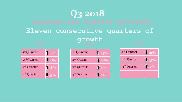 Leisure Air Visitor Arrivals Eleven consecutive quarters of growth Q3 2018 1st Quarter 14% 2nd Quarter 9% 3rd Quarter 18% ...