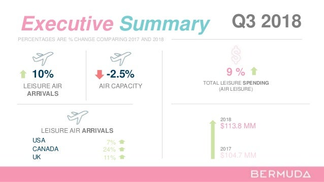 Executive Summary Q3 2018 10% LEISURE AIR ARRIVALS LEISURE AIR ARRIVALS UK USA CANADA 11% 7% 24% PERCENTAGES ARE % CHANGE ...