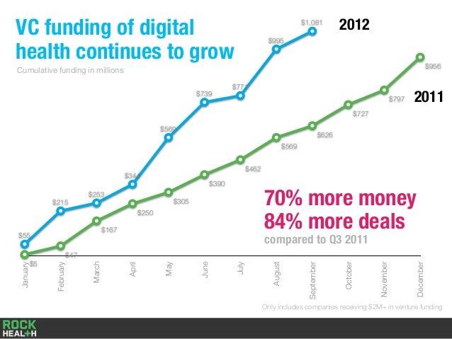 Q3 2012 Digital Health Funding Report by @Rock_Health Slide 3